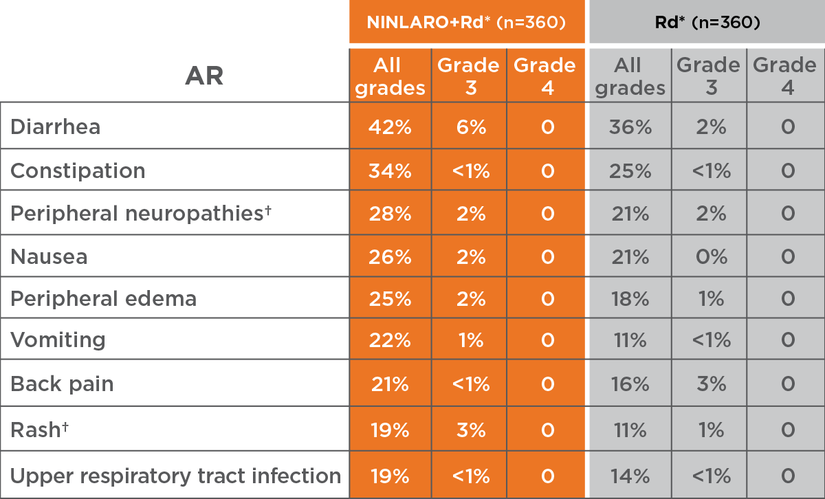 NINLARO® (ixazomib) - Nonhematologic Side Effects