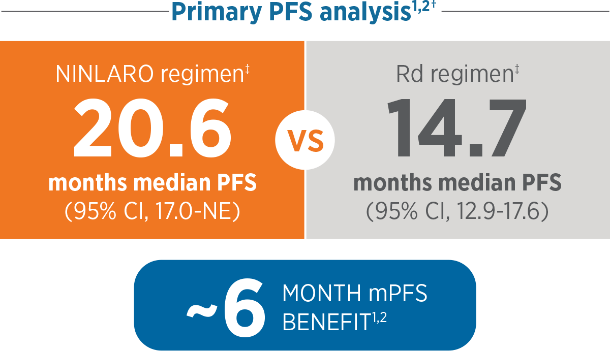 Primary PFS analysis: NINLARO® (ixazomib) vs placebo