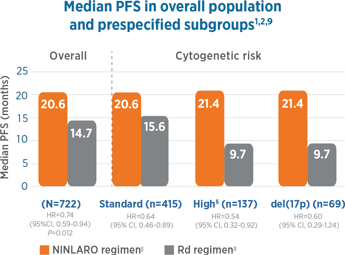 Median PFS in prescribed subgroups